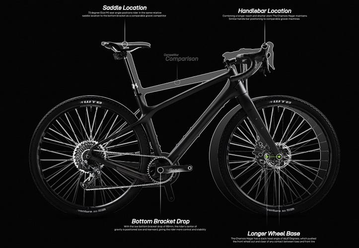 Geometry of A Gravel Bike